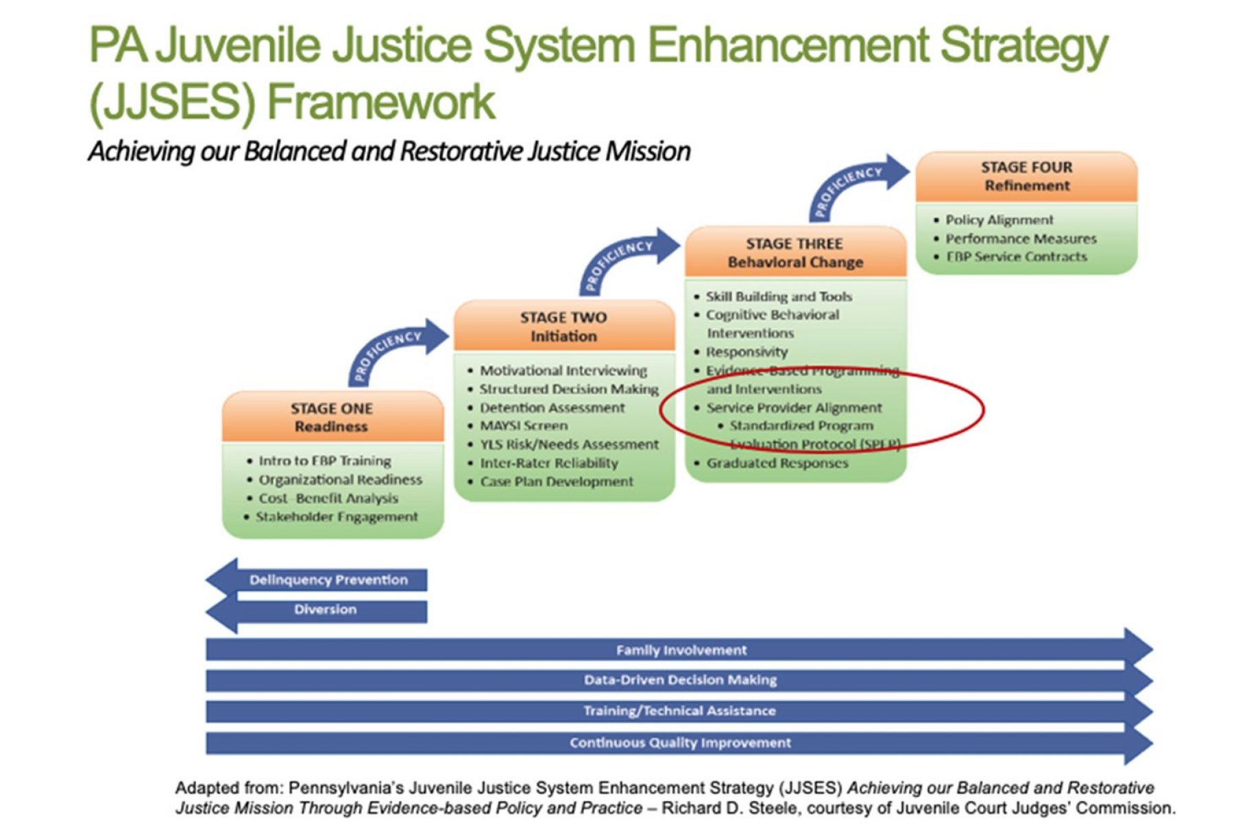 Elements of Pennsylvania's Models for Change Initiatives